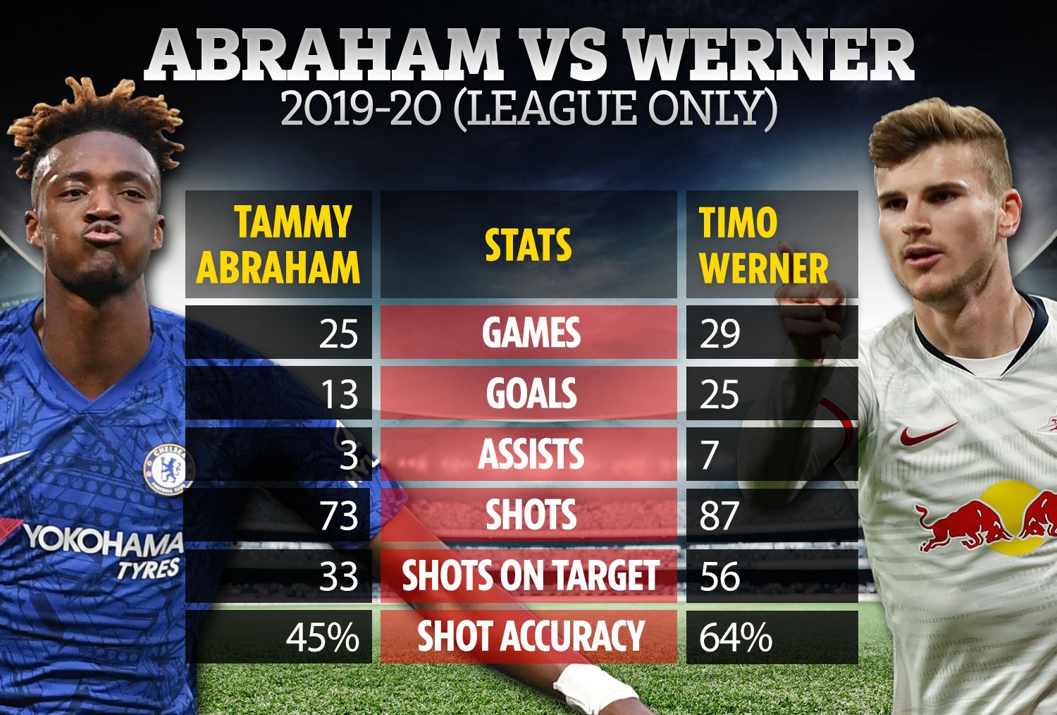 Tammy Abraham: Werner plays like Henry – Sporting Life